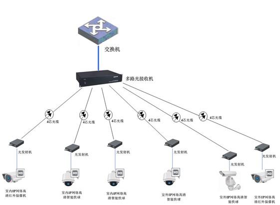 高清球机监控系统拓扑结构图